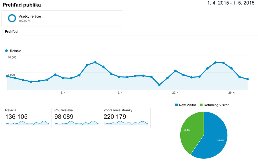 Analytics-Blog-april-2015